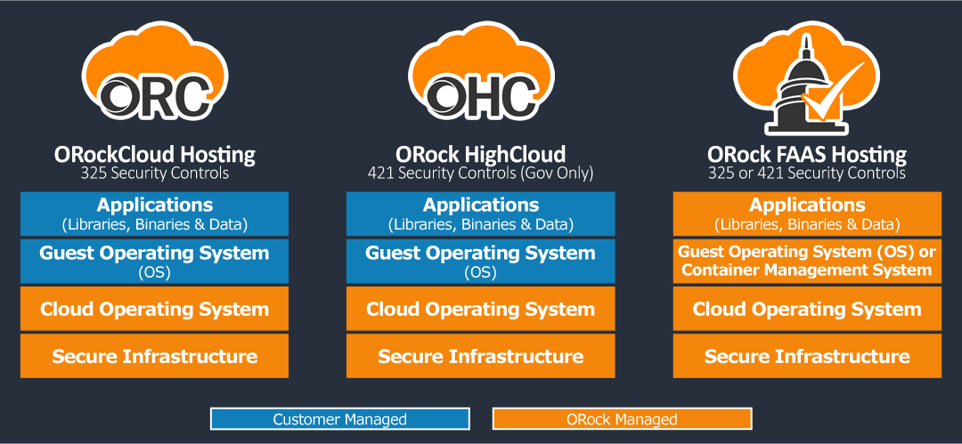 OROCK Cloud Hosting Options Stack