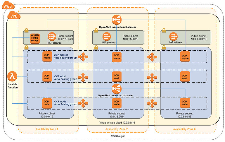 Architecture of the OpenShift Container Platform cluster in a new AWS VPS. Source: AWS